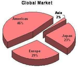 Seat Belt Market