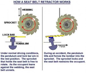How a Seat Belt Retractor Works