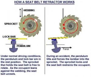 How a Seat Belt Retractor Works